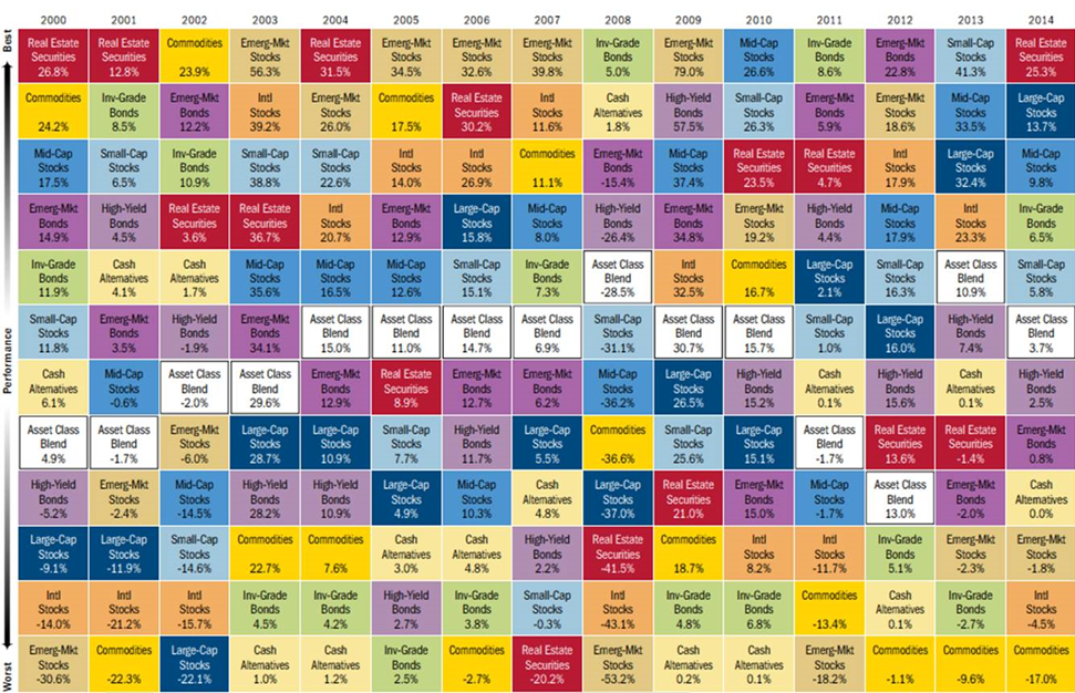 2014-Asset-Allocation-Quilt.png
